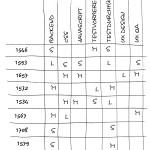 4-18 TTM-Matrix mit Aufwand