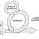 5-1 Scrum-Prozess