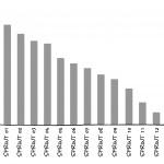 4-29 Release Burndown Chart Balkendiagramm