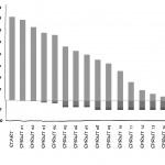 4-30 Release Burndown Chart Balkendiagramm erweitert